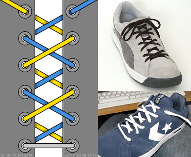 a, b, The most popular n-lacings, the criss-cross n-lacing (a) and the two straight n-lacings (b) are also the strongest n-lacings (here n is the number of